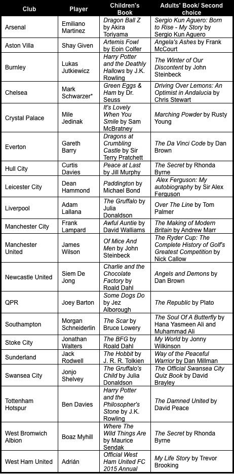 Footballer books premier league reading stars