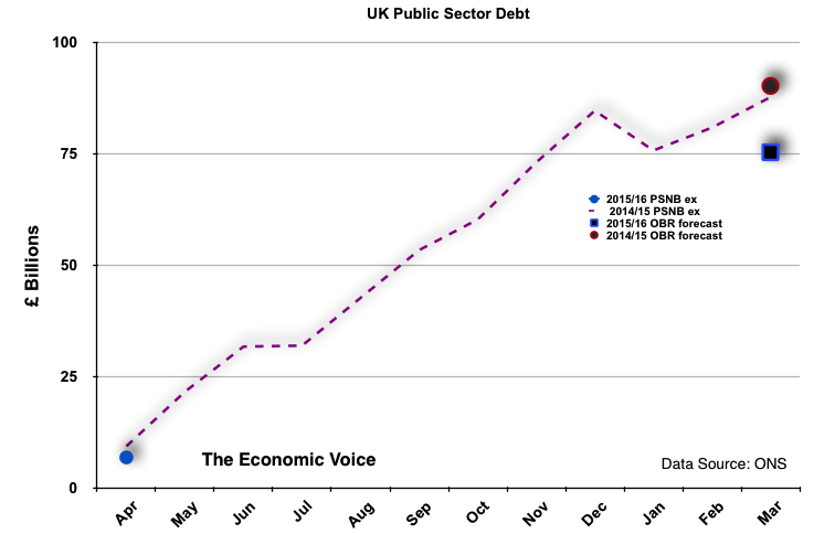 UK Government Debt to March 2015