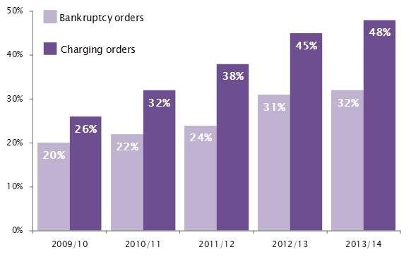 Charging Orders Property Sale