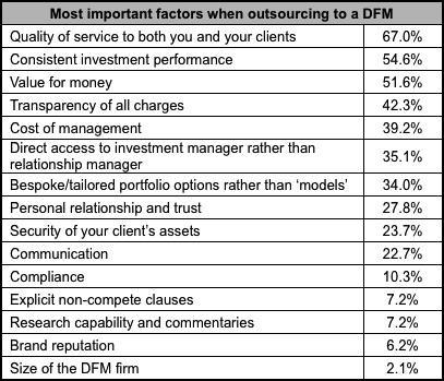 DFM Factors
