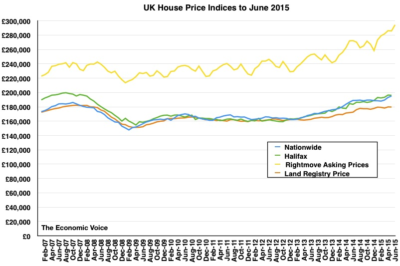 House price graph to June 2015