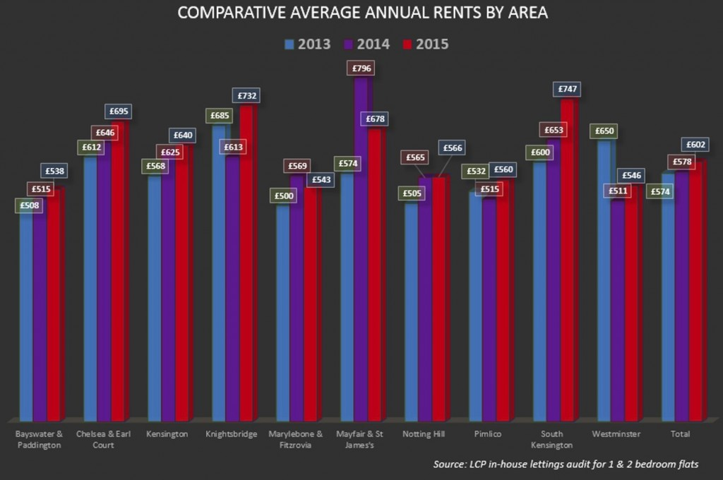 London Rents Graph 1
