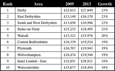 Midlands reviving economy