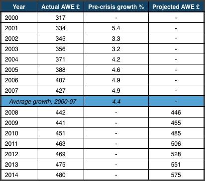 TUC Wage growth
