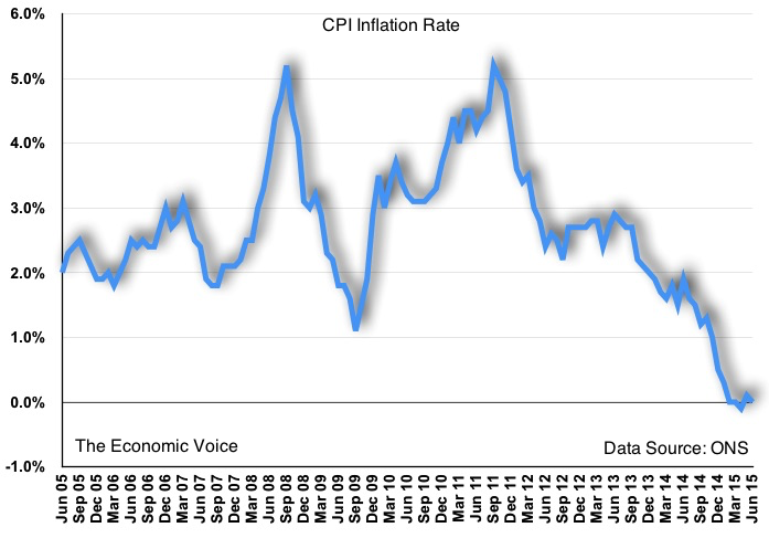 CPI inflation graph to June 2015