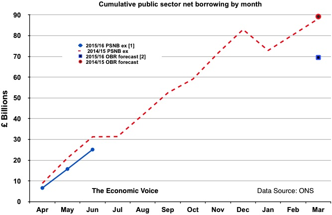 Cumulative Net Debt to June 2015 graph