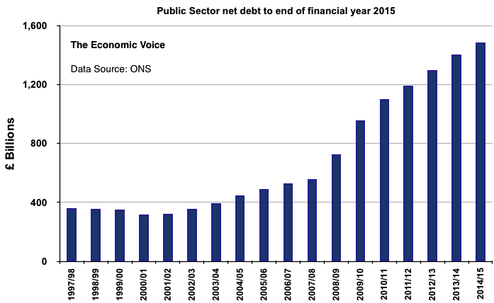 Public sector net debt graph