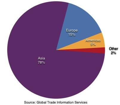 Saudi Arabia exports 2013