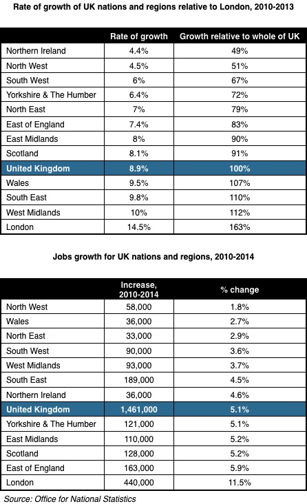 TUC Regional Inequality - Rate of growth of UK nations and regions relative to London