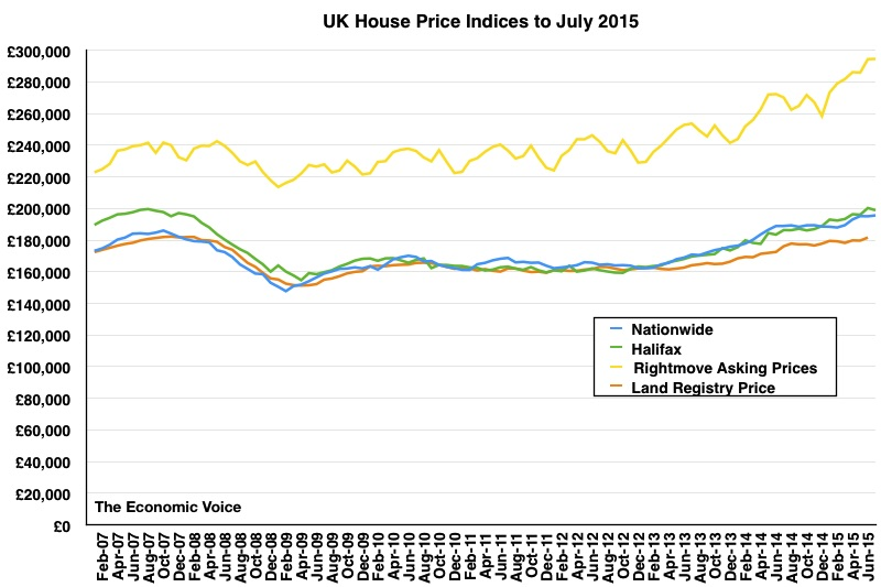 House Price Graph to July 2015
