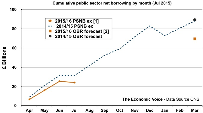 PSNB to Jul 2015 graph