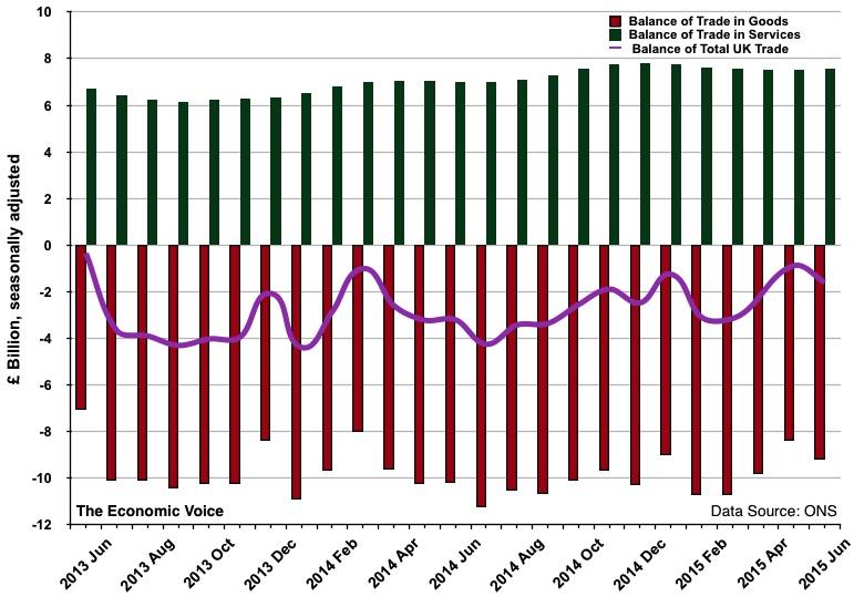 UK Balance of Trade graph to June 2015