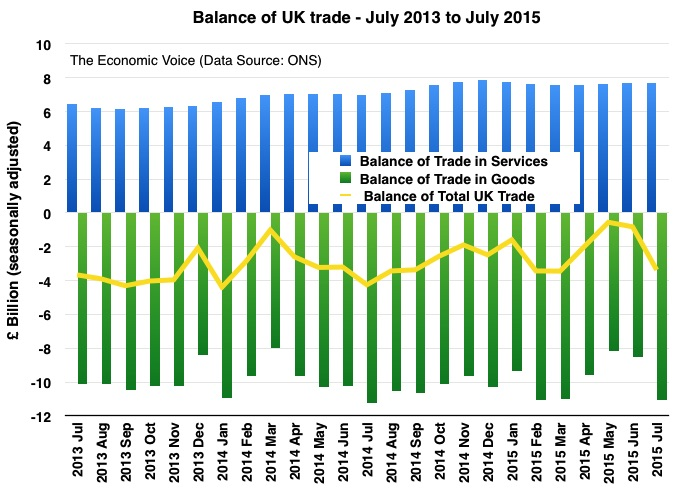 Balance of trade to July 2015