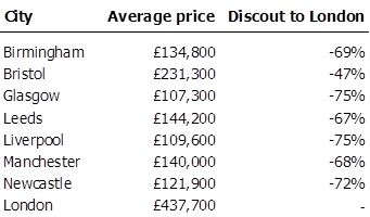 Discount to London for selected major cities
