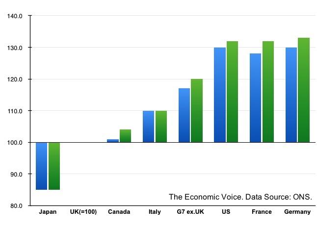 Productivity v GDP
