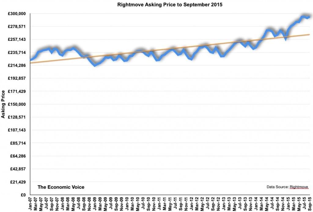 Rightmove asking price to Sep 2015-2