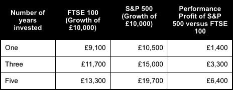 S and P 500 vs FTSE100