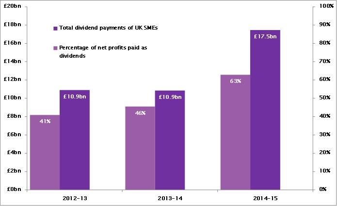 dividends profit 1