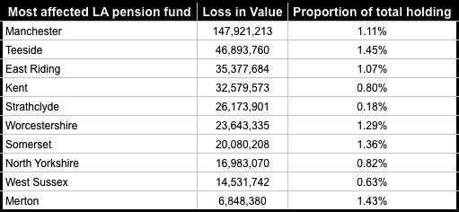 Council pension funds coal
