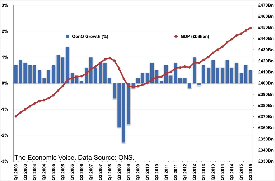GDP growth to 2015 Q3 graph chart