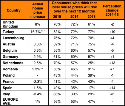 ING property confidence