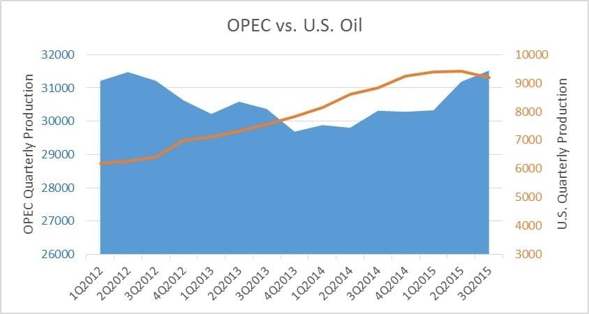 Opec v US oil