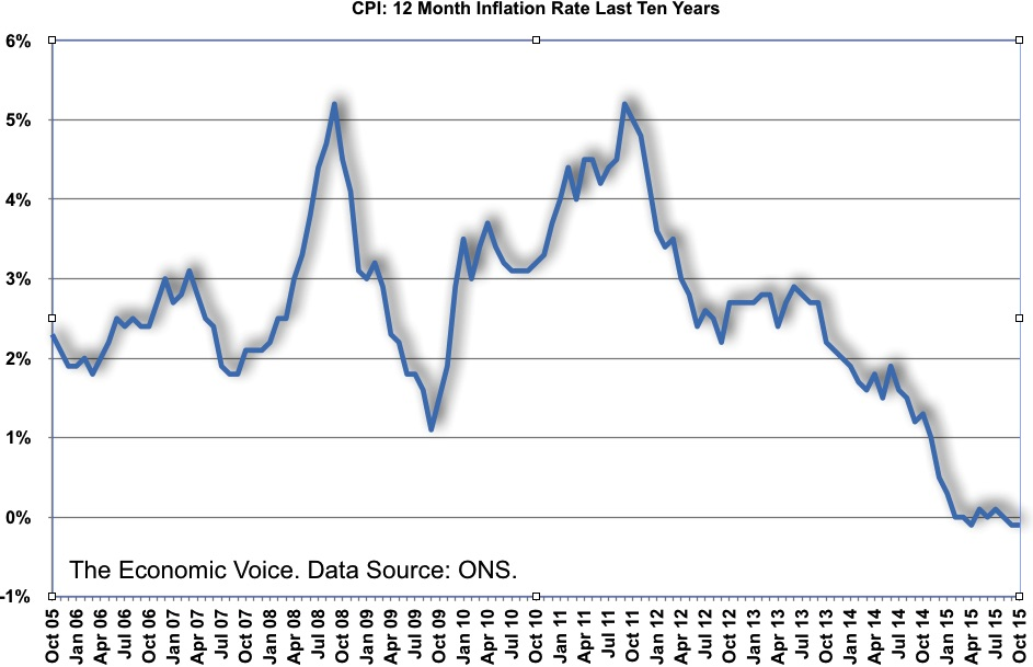 CPI 12 Month Inflation Rate Last Ten Years