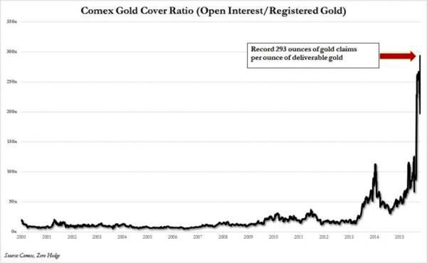 Comex gold cover ratio