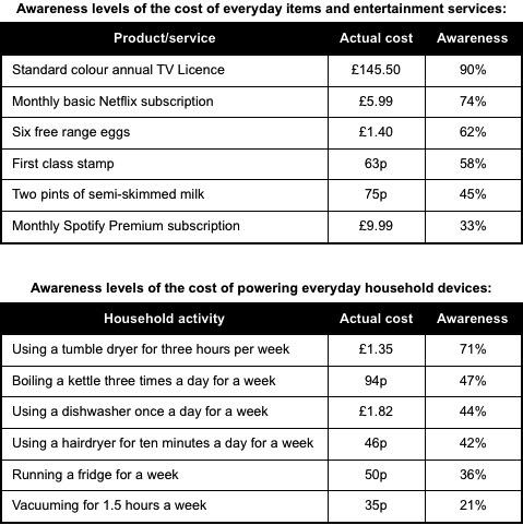 Energy saving vs tv licence fee