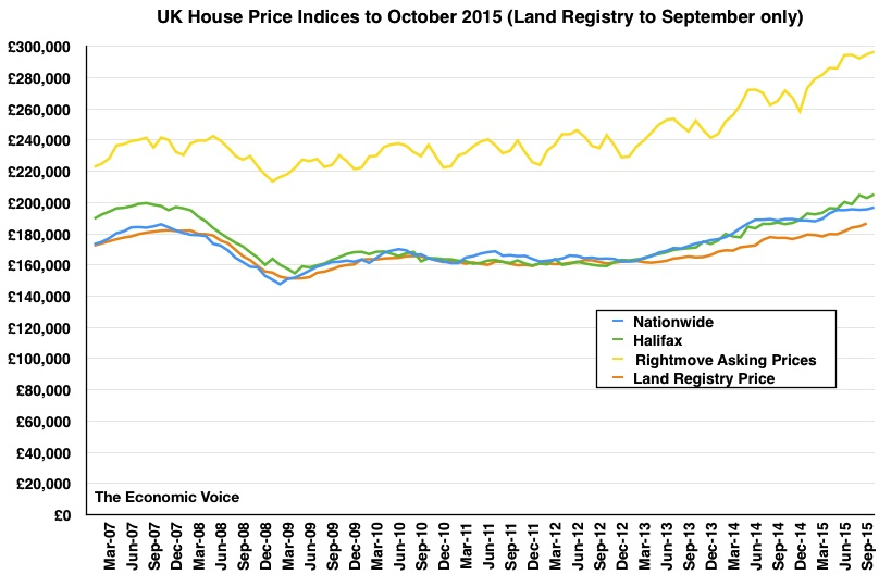 House price graph to Oct 2015