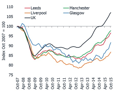 House Price Index from 2007
