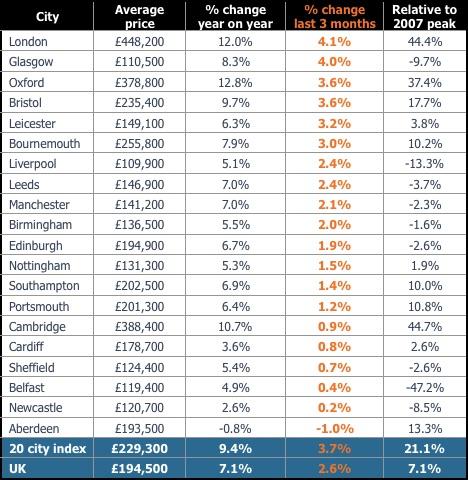 Average house price growth Q3 2015