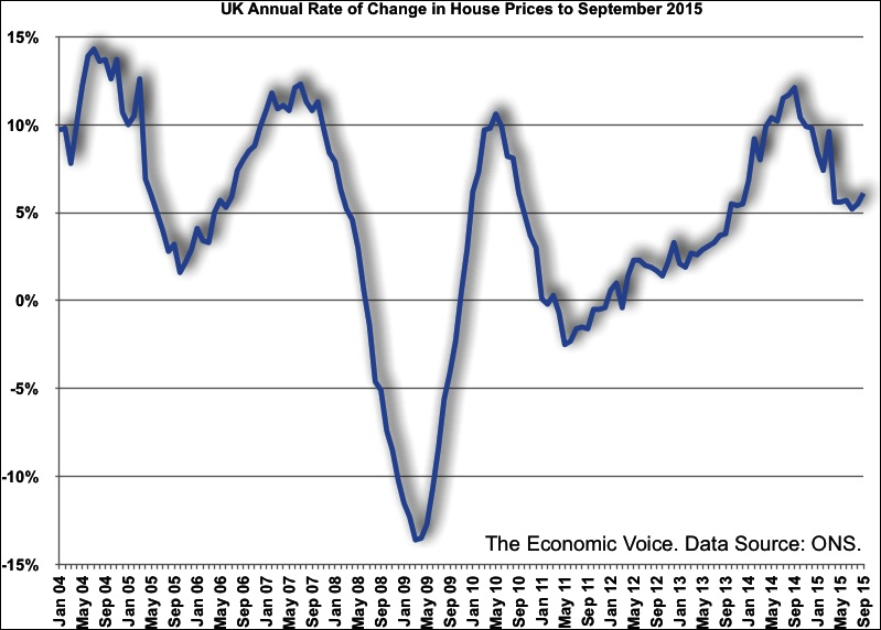 UK Annual Rate of Change Graph in House Prices to September 2015