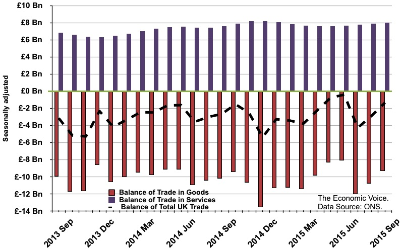 UK Balance of Trade graph to Sept 2015