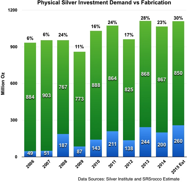 fabricated v physical silver demand