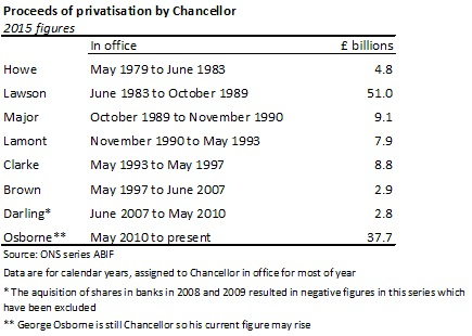 Chancellor privatisation proceeds