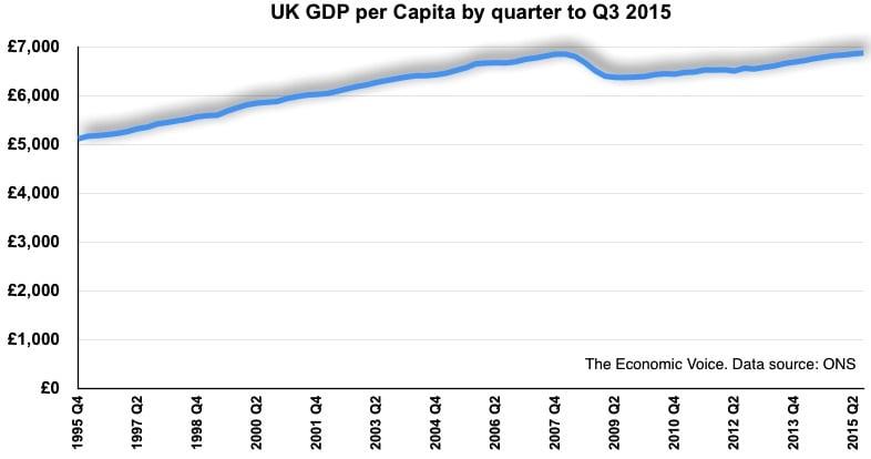 GDP per capita uk to q3 2015