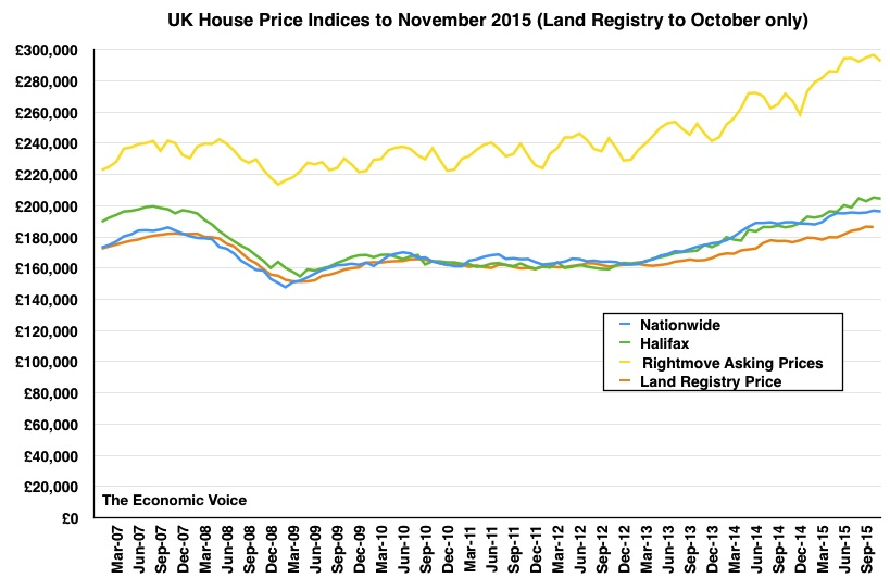 House prices to Nov 2015 graph