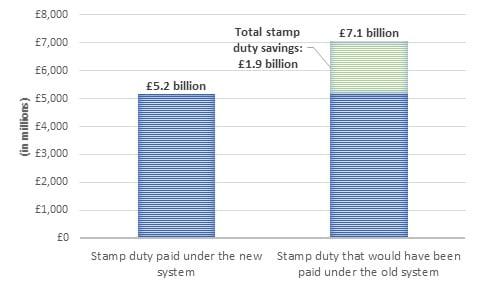 stamp duty savings