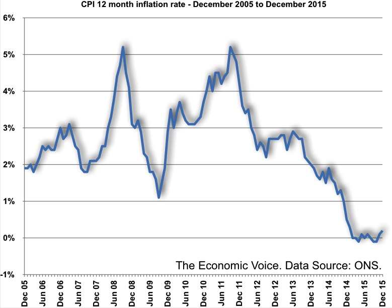 CPI 12 month inflation rate - December 2005 to December 2015