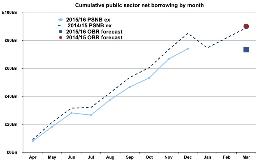 Cumulative public sector net borrowing by month graph
