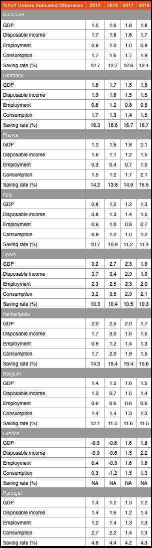 Eurozone savings forecast