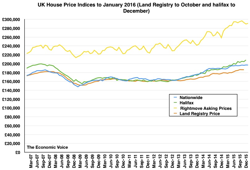 House Prices to Jan 2016