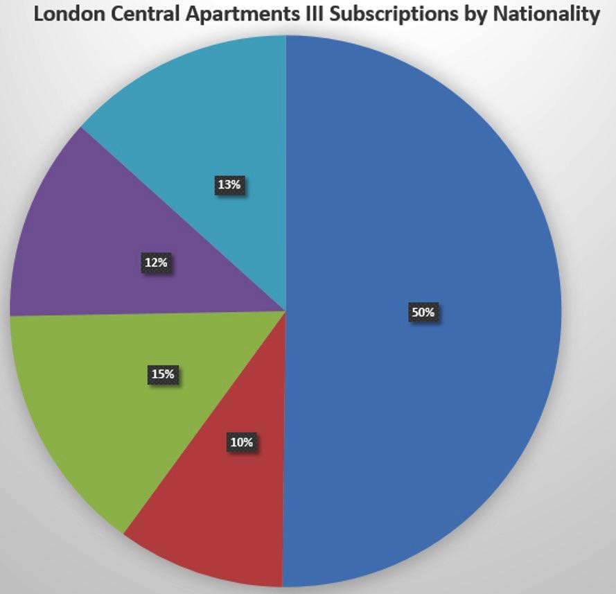 London Central Property