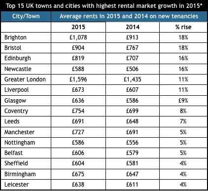 Rental market growth 1