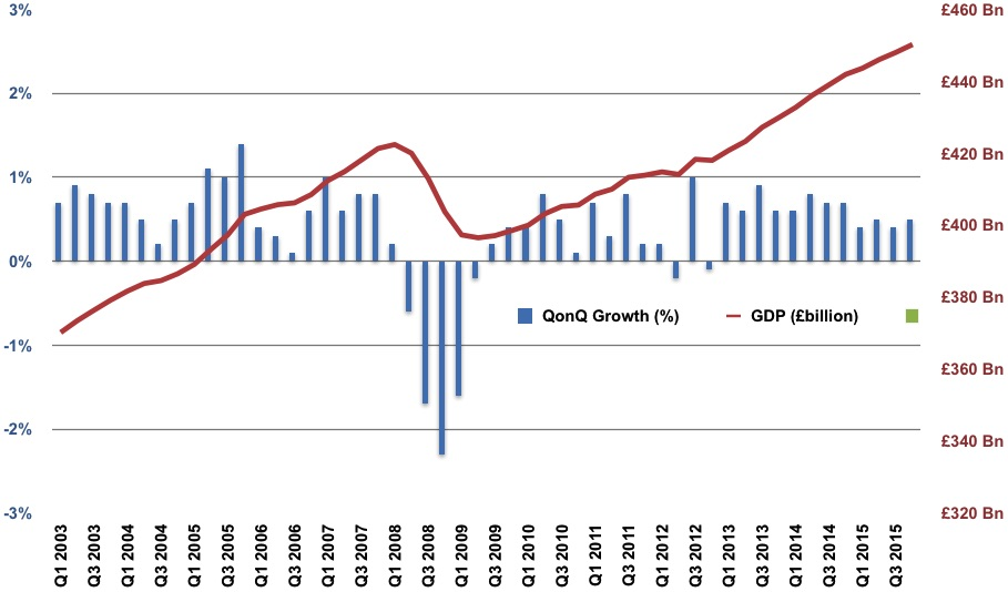 UK GDP and Q-on-Q Growth to Q4 2015