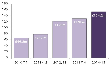 hmrc construction industry yield