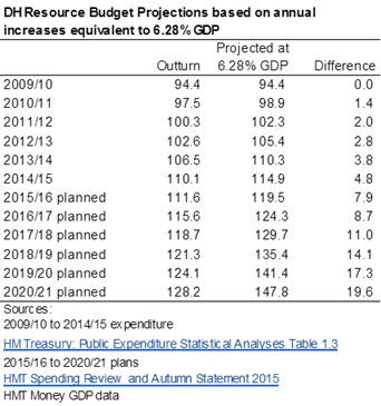 Labour Tory NHS spend