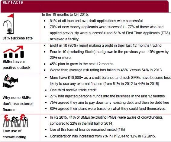 SME finance key facts