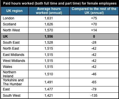 Women at work stats